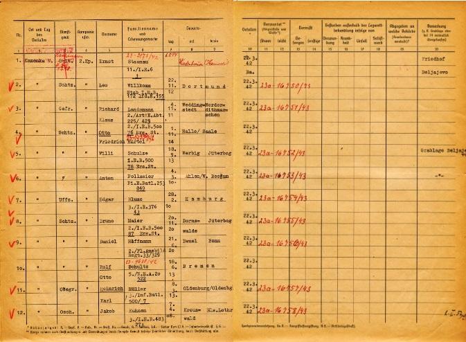 Auszug aus einer Verlustliste der 2. Kompanie des Bataillons 550 »zur besonderen Verwendung«, März bis Mai 1942 (Familiennamen geschwärzt).  Quelle: Deutsche Dienststelle (WASt), Berlin