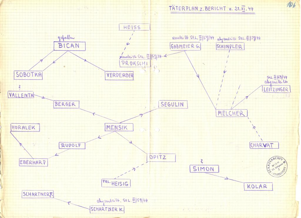 Beim Gericht der Division 177 angefertigte Skizze, 1944: Quelle: Österreichisches Staatsarchiv/ Archiv der Republik