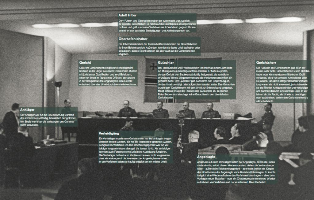 Übersicht: Rollen und Funktionen an Wehrmachtgerichten entlang der Kriegsstrafverfahrensordnung. Quelle: Stiftung Denkmal für die ermordeten Juden Europas